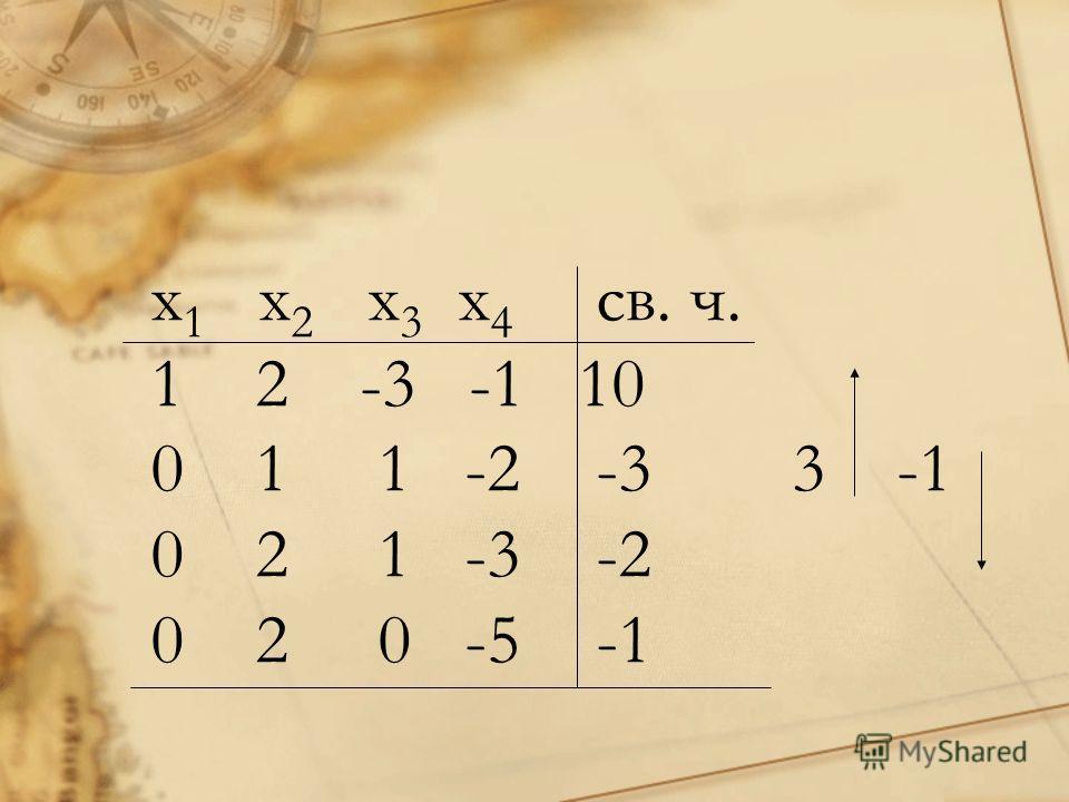 x 1 x 2 x 3 x 4 св. ч. 1 2 -3 -1 10 0 1 1 -2 -3 3 -1 0 2 1 -3 -2 0 2 0 -5 -1