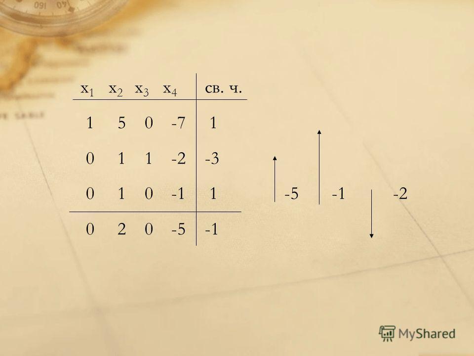 x 1 x 2 x 3 x 4 св. ч. 1 5 0 -7 1 0 1 1 -2-3 0 1 0 -1 1 -5 -1 -2 0 2 0 -5-1