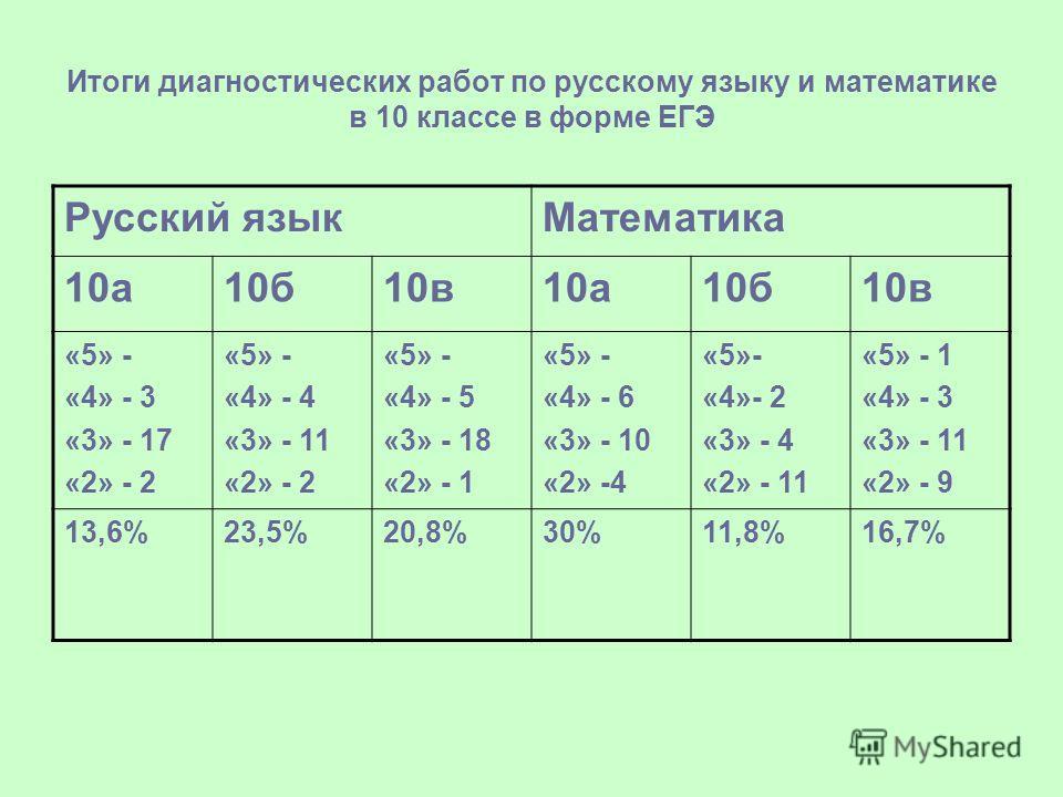 Итоги диагностических работ по русскому языку и математике в 10 классе в форме ЕГЭ Русский языкМатематика 10а10б10в10а10б10в «5» - «4» - 3 «3» - 17 «2» - 2 «5» - «4» - 4 «3» - 11 «2» - 2 «5» - «4» - 5 «3» - 18 «2» - 1 «5» - «4» - 6 «3» - 10 «2» -4 «5
