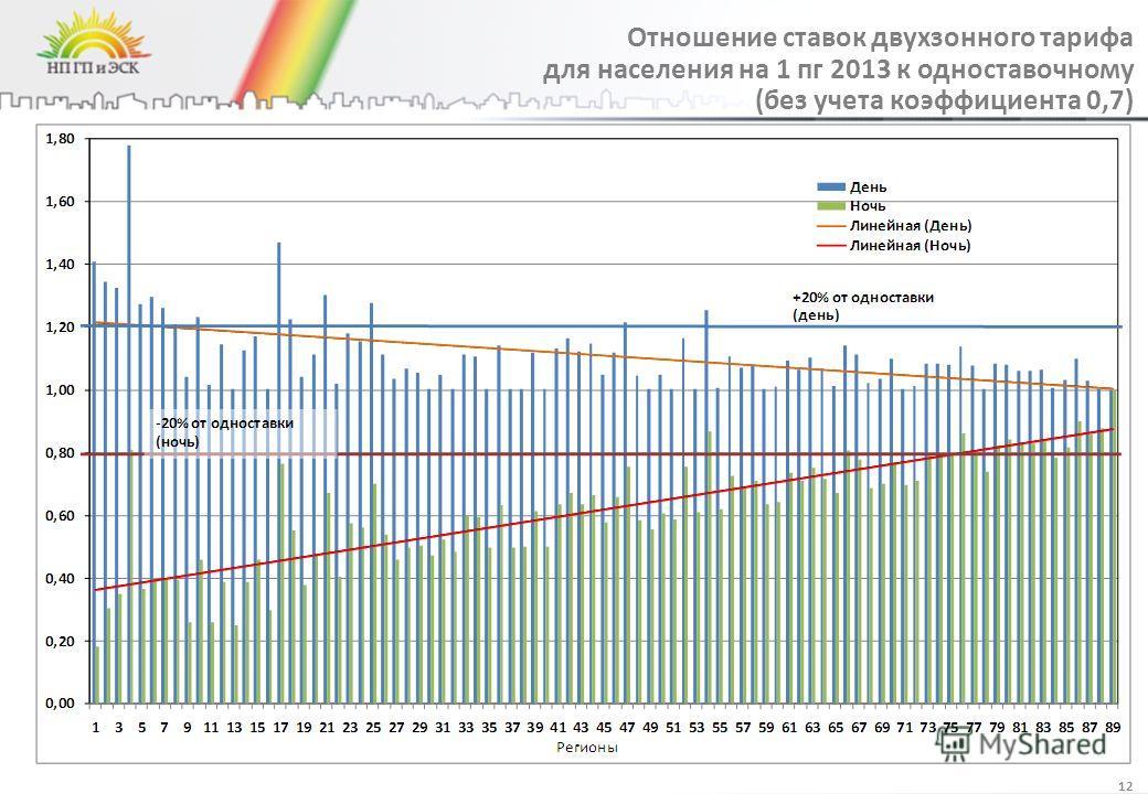 Отношение ставок двухзонного тарифа для населения на 1 пг 2013 к одноставочному (без учета коэффициента 0,7) 12