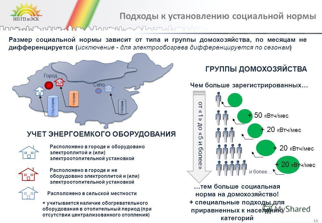 Подходы к установлению социальной нормы Размер социальной нормы зависит от типа и группы домохозяйства, по месяцам не дифференцируется (исключение - для электрообогрева дифференцируется по сезонам) и более… Чем больше зарегистрированных… …тем больше