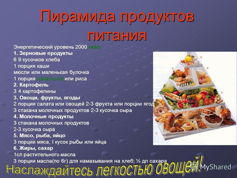 Пирамида продуктов питания Энергетический уровень 2000 ккал 1. Зерновые продукты 6-9 кусочков хлеба 1 порция каши мюсли или маленькая булочка 1 порция макаронов или риса 2. Картофель 3-4 картофелины 3. Овощи, фрукты, ягоды 2 порции салата или овощей