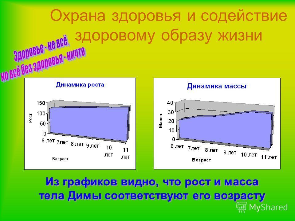 Охрана здоровья и содействие здоровому образу жизни Из графиков видно, что рост и масса тела Димы соответствуют его возрасту
