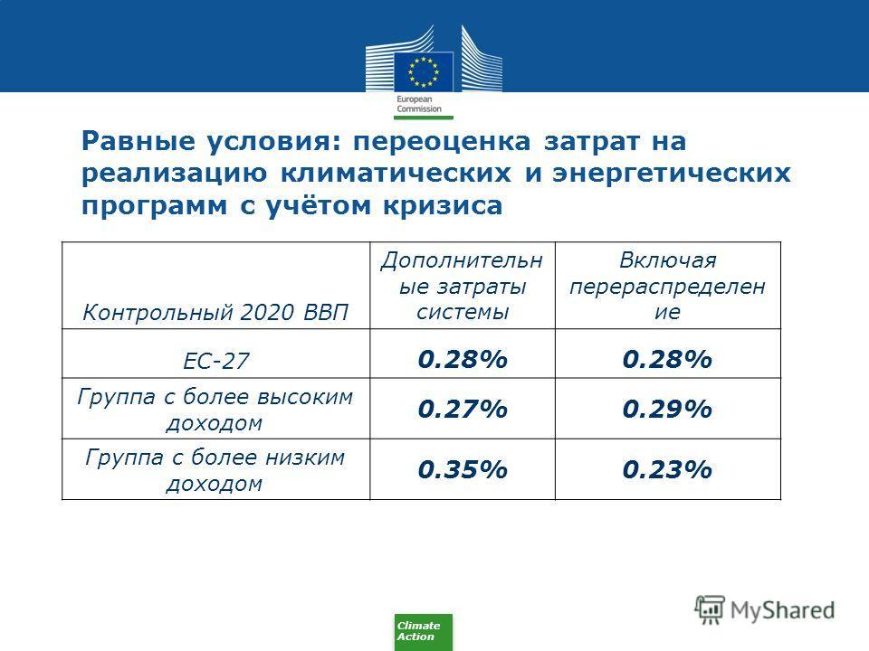 Climate Action Равные условия: переоценка затрат на реализацию климатических и энергетических программ с учётом кризиса Контрольный 2020 ВВП Дополнительн ые затраты системы Включая перераспределен ие ЕС-27 0.28% Группа с более высоким доходом 0.27%0.