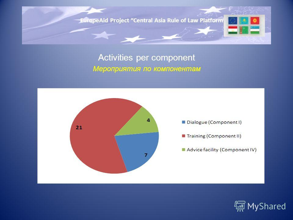 Activities per component Мероприятия по компонентам EuropeAid Project Central Asia Rule of Law Platform
