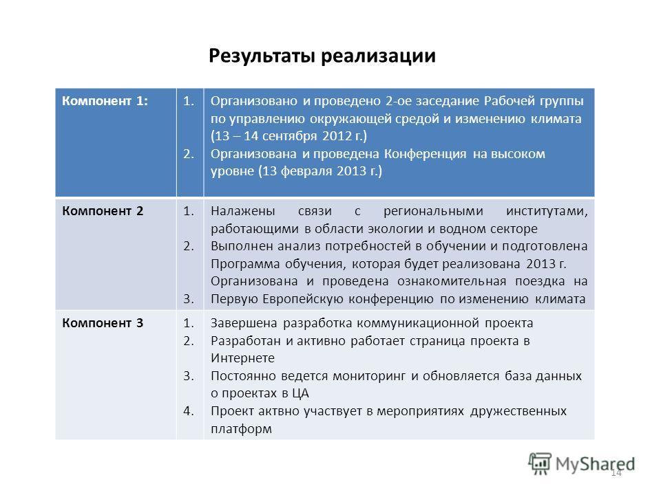 14 Результаты реализации Компонент 1:1. 2. Организовано и проведено 2-ое заседание Рабочей группы по управлению окружающей средой и изменению климата (13 – 14 сентября 2012 г.) Организована и проведена Конференция на высоком уровне (13 февраля 2013 г