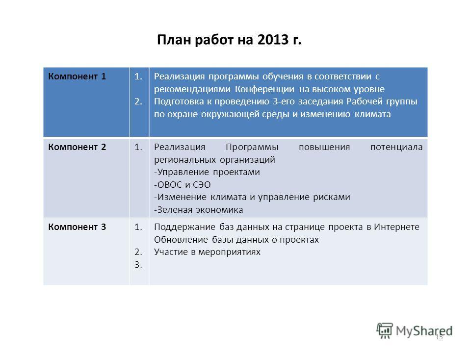 15 План работ на 2013 г. Компонент 11. 2. Реализация программы обучения в соответствии с рекомендациями Конференции на высоком уровне Подготовка к проведению 3-его заседания Рабочей группы по охране окружающей среды и изменению климата Компонент 21.Р