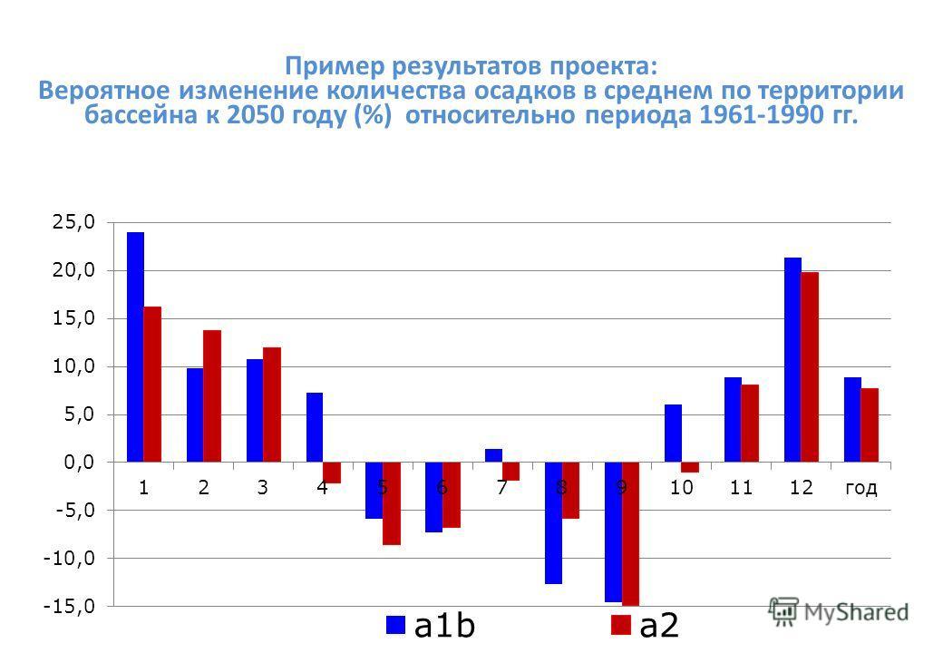 Пример результатов проекта: Вероятное изменение количества осадков в среднем по территории бассейна к 2050 году (%) относительно периода 1961-1990 гг.