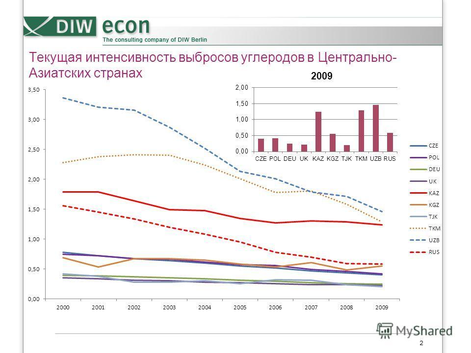 Текущая интенсивность выбросов углеродов в Центрально- Азиатских странах 2