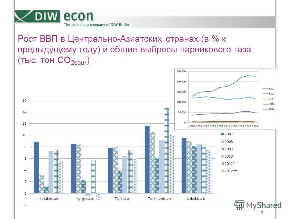 Рост ВВП в Центрально-Азиатских странах (в % к предыдущему году) и общие выбросы парникового газа (тыс. тон CO 2equ.) 3