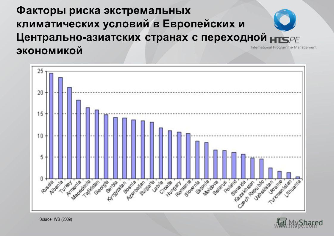 www.htspe.com Факторы риска экстремальных климатических условий в Европейских и Центрально-азиатских странах с переходной экономикой Source: WB (2009)