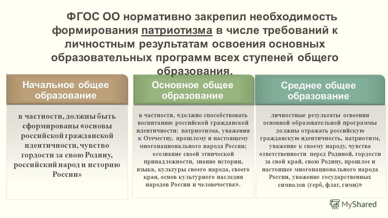 Начальное общее образование Основное общее образование Среднее общее образование в частности, должны быть сформированы « основы российской гражданской идентичности, чувство гордости за свою Родину, российский народ и историю России » в частности, « д