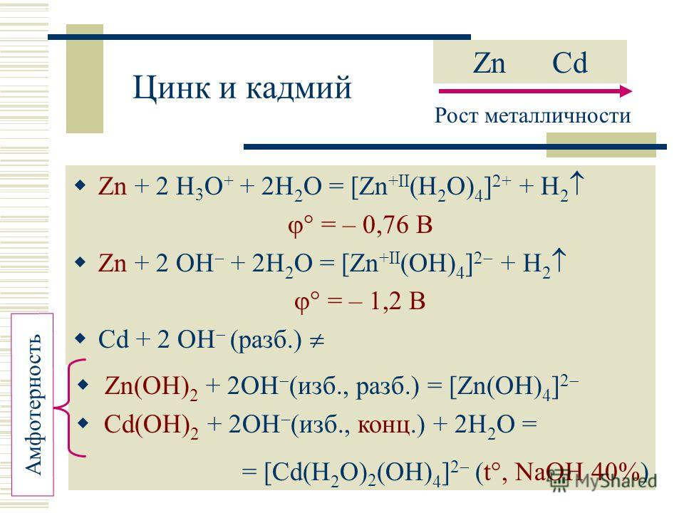 Zn + 2 H 3 O + + 2H 2 O = [Zn +II (H 2 O) 4 ] + + H 2 = – 0,76 В Zn + 2 OH + 2H 2 O = [Zn +II (OH) 4 ] + H 2 = – 1,2 В Cd + 2 OH (разб.) Zn Cd Рост металличности Zn(OH) 2 + 2OH (изб., разб.) = [Zn(OH) 4 ] 2 Cd(OH) 2 + 2OH (изб., конц.) + 2H 2 O = = [