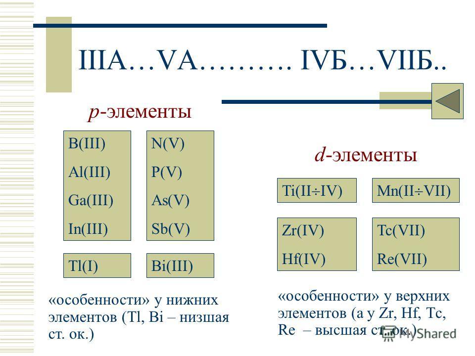 IIIA…VA………. IVБ…VIIБ.. Mn(II VII) Tc(VII) Re(VII) Ti(II IV) Zr(IV) Hf(IV) d-элементы B(III) Al(III) Ga(III) In(III) Tl(I) N(V) P(V) As(V) Sb(V) Bi(III) p-элементы «особенности» у нижних элементов (Tl, Bi – низшая ст. ок.) «особенности» у верхних элем