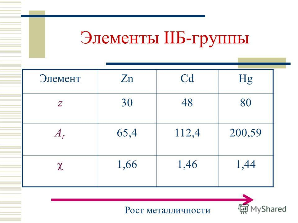 Элементы IIБ-группы ЭлементZnCdHg z304880 ArAr 65,4112,4200,59 1,661,461,44 Рост металличности