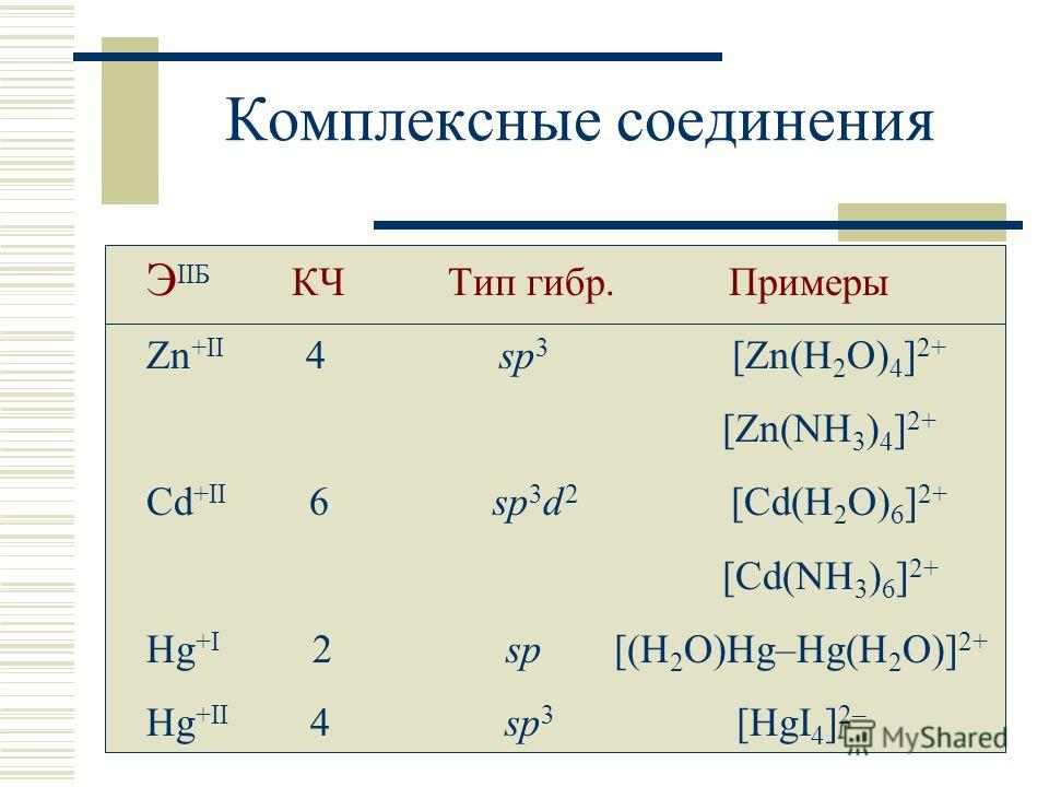 Комплексные соединения Э IIБ КЧ Тип гибр. Примеры Zn +II 4 sp 3 [Zn(H 2 O) 4 ] 2+ [Zn(NH 3 ) 4 ] 2+ Cd +II 6 sp 3 d 2 [Cd(H 2 O) 6 ] 2+ [Cd(NH 3 ) 6 ] 2+ Hg +I 2 sp [(H 2 O)Hg–Hg(H 2 O)] 2+ Hg +II 4 sp 3 [HgI 4 ] 2–