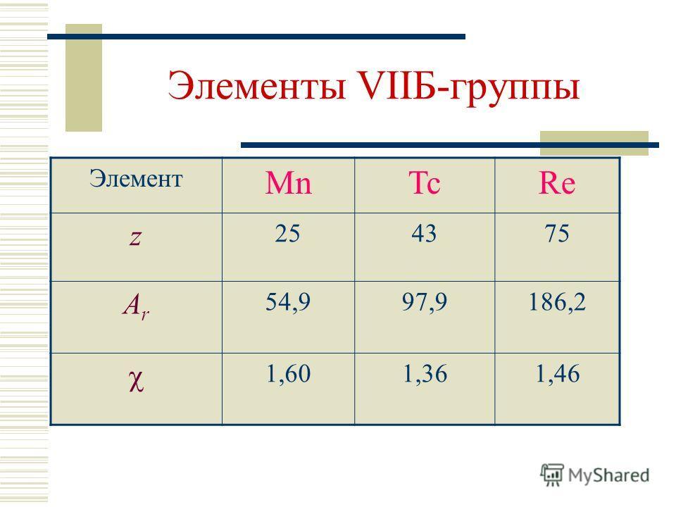 Элементы VIIБ-группы Элемент MnTcRe z 254375 ArAr 54,997,9186,2 1,601,361,46