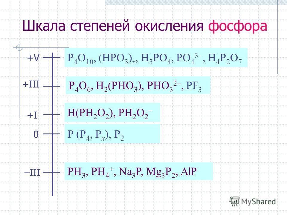 Шкала степеней окисления фосфора +V+V +III +I+I 0 –III P 4 O 10, (HPO 3 ) x, H 3 PO 4, PO 4 3, H 4 P 2 O 7 P 4 O 6, H 2 (PHO 3 ), PHO 3 2–, PF 3 H(PH 2 O 2 ), PH 2 O 2 – P (P 4, P x ), P 2 PH 3, PH 4 +, Na 3 P, Mg 3 P 2, AlP