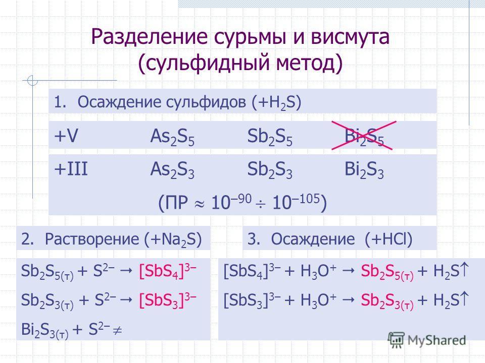 Разделение сурьмы и висмута (сульфидный метод) 1.Осаждение сульфидов (+H 2 S) +VAs 2 S 5 Sb 2 S 5 Bi 2 S 5 +IIIAs 2 S 3 Sb 2 S 3 Bi 2 S 3 (ПР 10 –90 10 –105 ) 2. Растворение (+Na 2 S) Sb 2 S 5(т) + S 2– [SbS 4 ] 3– Sb 2 S 3(т) + S 2– [SbS 3 ] 3– Bi 2