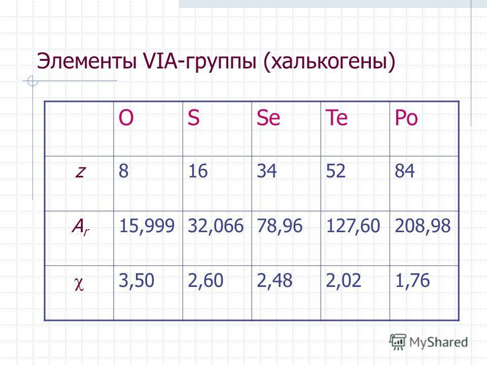 Элементы VIА-группы (халькогены) OSSeTePo z816345284 ArAr 15,99932,06678,96127,60208,98 3,502,602,482,021,76