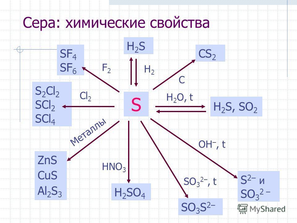 Сера: химические свойства S H2SH2S H2H2 SF 4 SF 6 F2F2 S 2 Cl 2 SCl 2 SCl 4 Cl 2 Металлы ZnS CuS Al 2 S 3 C CS 2 H 2 O, t H 2 S, SO 2 HNO 3 H 2 SO 4 OH –, t S 2– и SO 3 2 – SO 3 2–, t SO 3 S 2–