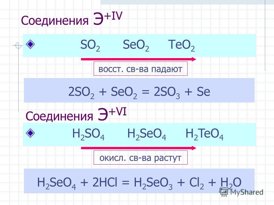 Соединения Э +IV SO 2 SeO 2 TeO 2 восст. св-ва падают 2SO 2 + SeO 2 = 2SO 3 + Se Соединения Э +VI H 2 SeO 4 + 2HCl = H 2 SeO 3 + Cl 2 + H 2 O H 2 SO 4 H 2 SeO 4 H 2 TeO 4 окисл. св-ва растут