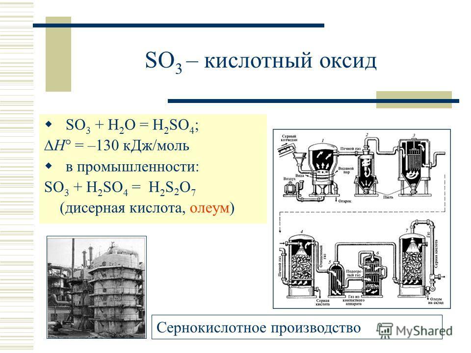 SO 3 – кислотный оксид SO 3 + H 2 O = H 2 SO 4 ; H° = –130 кДж/моль в промышленности: SO 3 + H 2 SO 4 = H 2 S 2 O 7 (дисерная кислота, олеум) Сернокислотное производство