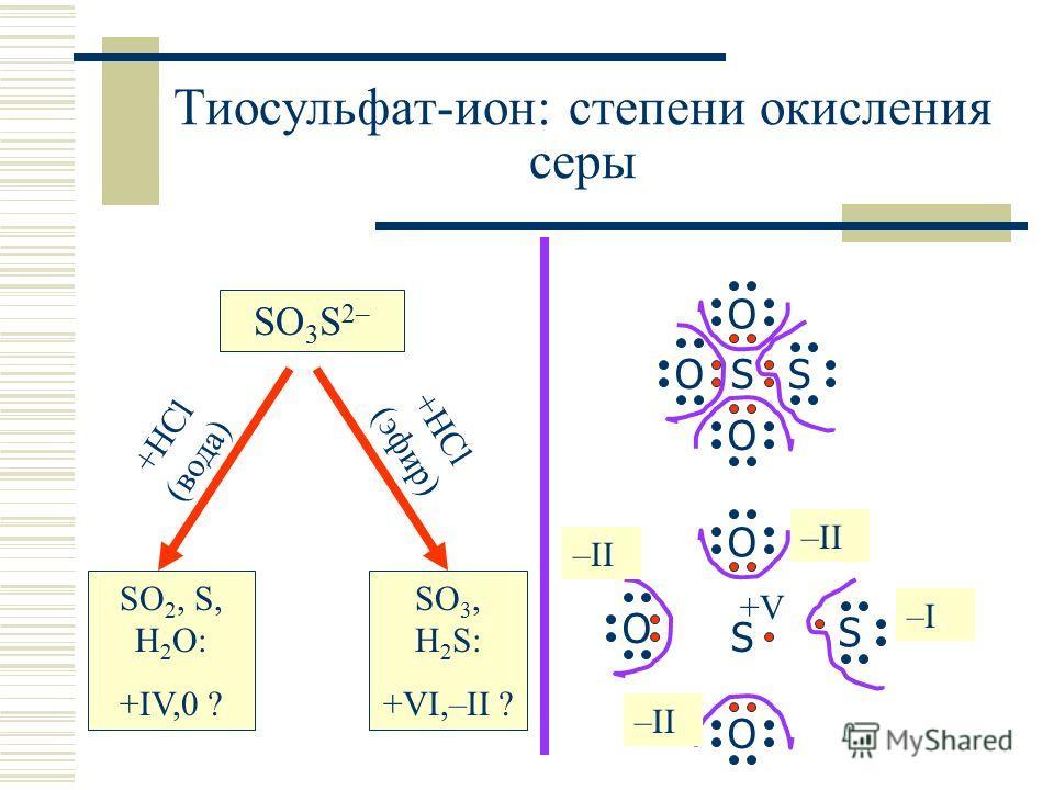 +HCl (вода) +HCl (эфир) Тиосульфат-ион: степени окисления серы SO 3 S 2– SO 2, S, H 2 O: +IV,0 ? SO 3, H 2 S: +VI,–II ? SS O O O S O O O S –II –I–I +V