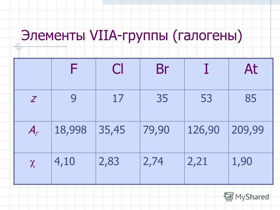 Элементы VIIА-группы (галогены) FClBrIAt z917355385 ArAr 18,99835,4579,90126,90209,99 4,102,832,742,211,90