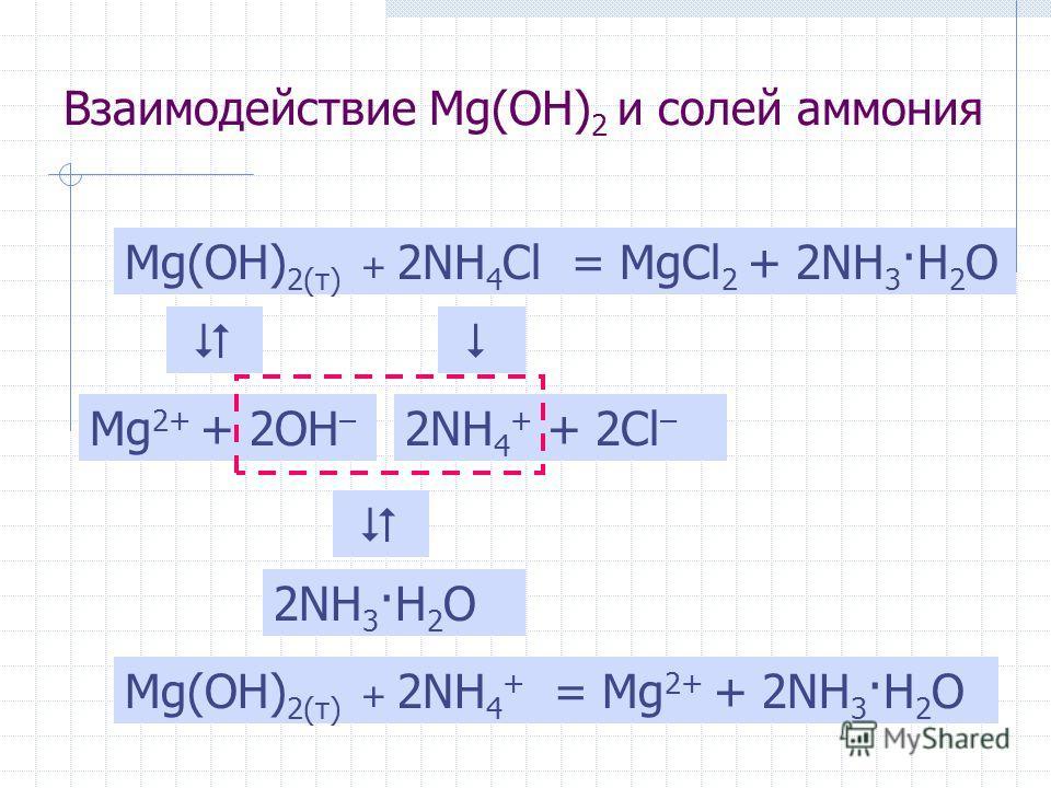 Взаимодействие Mg(OH) 2 и солей аммония Mg(OH) 2(т) + 2NH 4 Cl= MgCl 2 + 2NH 3 ·H 2 O Mg(OH) 2(т) + 2NH 4 + = Mg 2+ + 2NH 3 ·H 2 O Mg 2+ + 2OH – 2NH 4 + + 2Cl – 2NH 3 ·H 2 O
