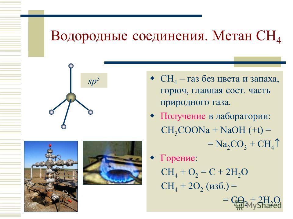 Водородные соединения. Метан CH 4 СН 4 – газ без цвета и запаха, горюч, главная сост. часть природного газа. Получение в лаборатории: CH 3 COONa + NaOH (+t) = = Na 2 CO 3 + CH 4 Горение: CH 4 + O 2 = С + 2H 2 O CH 4 + 2O 2 (изб.) = = СO 2 + 2H 2 O sp