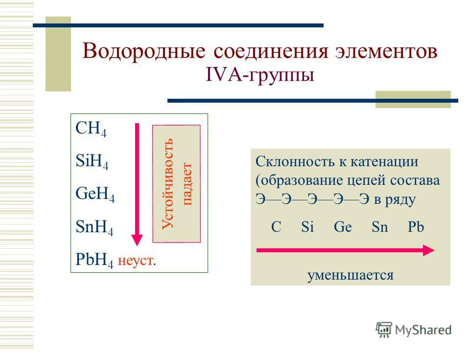 Водородные соединения элементов IVА-группы СH 4 SiH 4 GeH 4 SnH 4 PbH 4 неуст. Устойчивость падает Склонность к катенации (образование цепей состава ЭЭЭЭЭ в ряду C Si Ge Sn Pb уменьшается