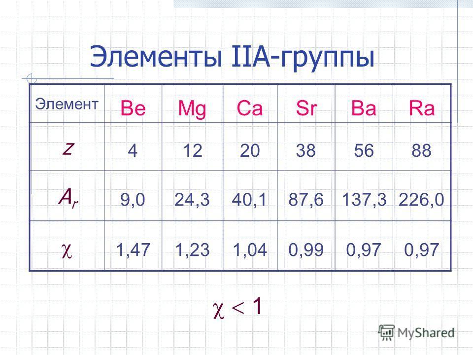 Элементы IIА-группы Элемент BeMgCaSrBaRa z 41220385688 ArAr 9,024,340,187,6137,3226,0 1,471,231,040,990,97 1