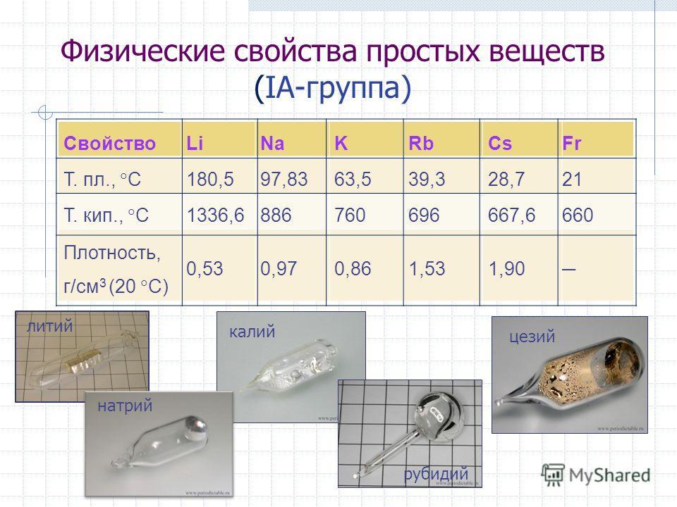 Физические свойства простых веществ (IА-группа) СвойствоLiNaKRbCsFr Т. пл., С 180,597,8363,539,328,721 Т. кип., С 1336,6886760696667,6660 Плотность, г/см 3 (20 С) 0,530,970,861,531,90 литий калий натрий цезий рубидий
