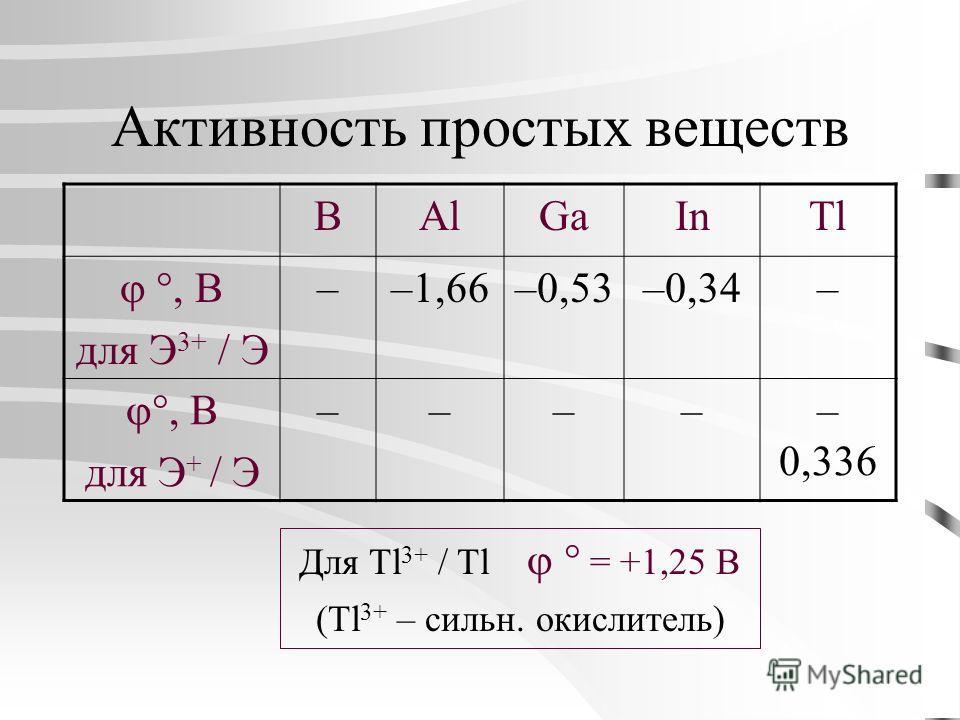 Активность простых веществ BAlGaInTl, В для Э 3+ / Э ––1,66–0,53–0,34–, В для Э + / Э ––––– 0,336 Для Tl 3+ / Tl = +1,25 В (Tl 3+ – сильн. окислитель)