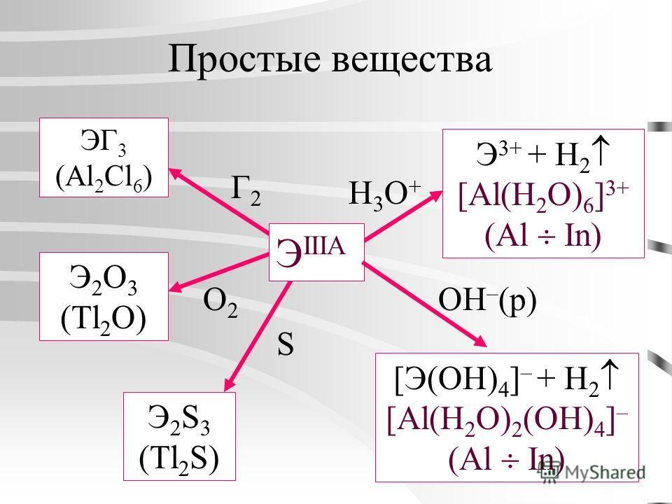Простые вещества Г2Г2 ЭГ 3 (Al 2 Cl 6 ) O2O2 Э 2 О 3 (Tl 2 O) Э 2 S 3 (Tl 2 S) H3O+H3O+ S Э 3+ + H 2 [Al(H 2 O) 6 ] 3+ (Al In) [Э(OH) 4 ] – + H 2 [Al(H 2 O) 2 (OH) 4 ] – (Al In) Э IIIA OH – (р)