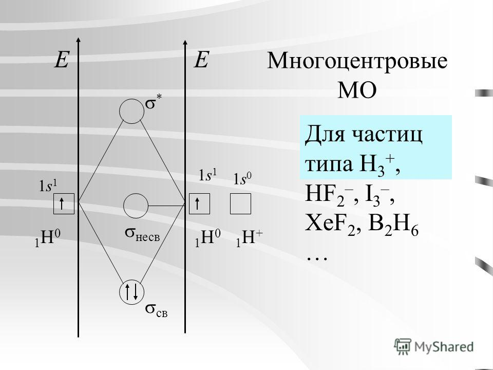 Многоцентровые МО EE 1s11s1 1H01H0 1s11s1 1H01H0 1s01s0 1H+1H+ св * несв Для частиц типа H 3 +, HF 2 –, I 3 –, XeF 2, B 2 H 6 …