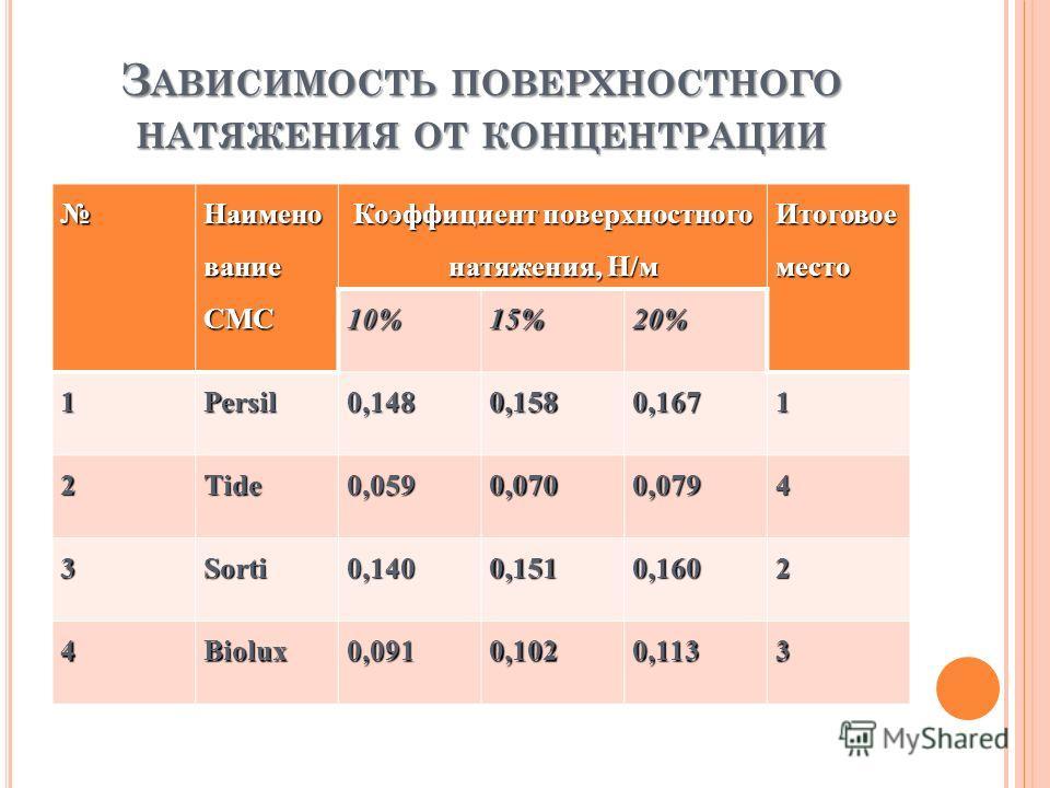 З АВИСИМОСТЬ ПОВЕРХНОСТНОГО НАТЯЖЕНИЯ ОТ КОНЦЕНТРАЦИИ Наимено вание СМС Коэффициент поверхностного натяжения, Н/м Итоговое место 10%15%20% 1Persil0,1480,1580,1671 2Tide0,0590,0700,0794 3Sorti0,1400,1510,1602 4Biolux0,0910,1020,1133