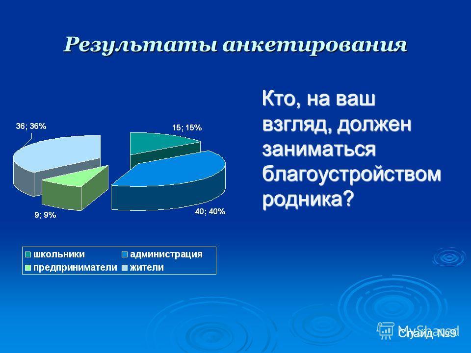 Результаты анкетирования Кто, на ваш взгляд, должен заниматься благоустройством родника? Кто, на ваш взгляд, должен заниматься благоустройством родника? Слайд 9