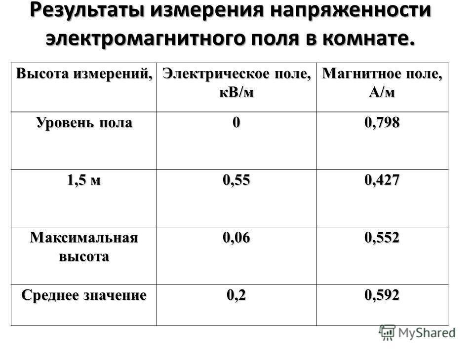 Результаты измерения напряженности электромагнитного поля в комнате. Высота измерений, Электрическое поле, кВ/м Магнитное поле, А/м Уровень пола 00,798 1,5 м 0,550,427 Максимальная высота 0,060,552 Среднее значение 0,20,592