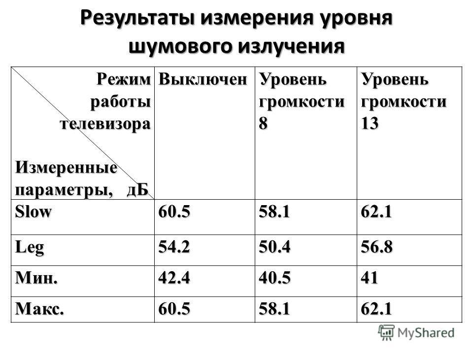 Результаты измерения уровня шумового излучения Режим работы Режим работы телевизора телевизораИзмеренные параметры, дБ Выключен Уровень громкости 8 Уровень громкости 13 Slow60.558.162.1 Leg54.250.456.8 Мин.42.440.541 Макс.60.558.162.1