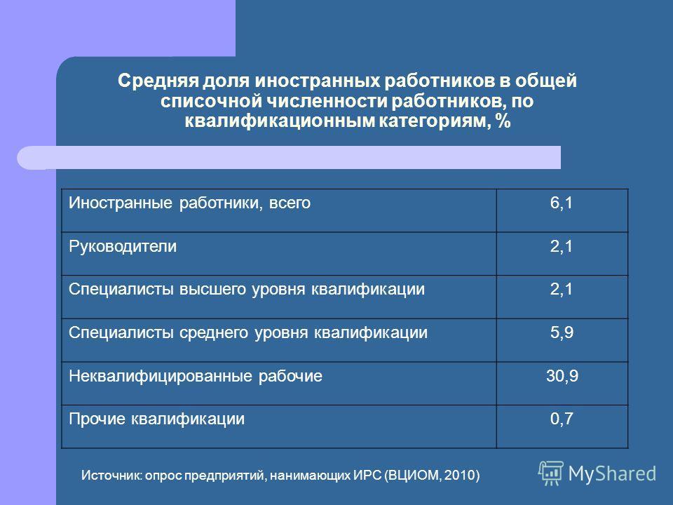 Средняя доля иностранных работников в общей списочной численности работников, по квалификационным категориям, % Иностранные работники, всего6,1 Руководители2,1 Специалисты высшего уровня квалификации2,1 Специалисты среднего уровня квалификации5,9 Нек