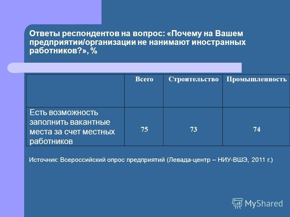 Ответы респондентов на вопрос: «Почему на Вашем предприятии/организации не нанимают иностранных работников?», % ВсегоСтроительствоПромышленность Есть возможность заполнить вакантные места за счет местных работников 757374 Источник: Всероссийский опро