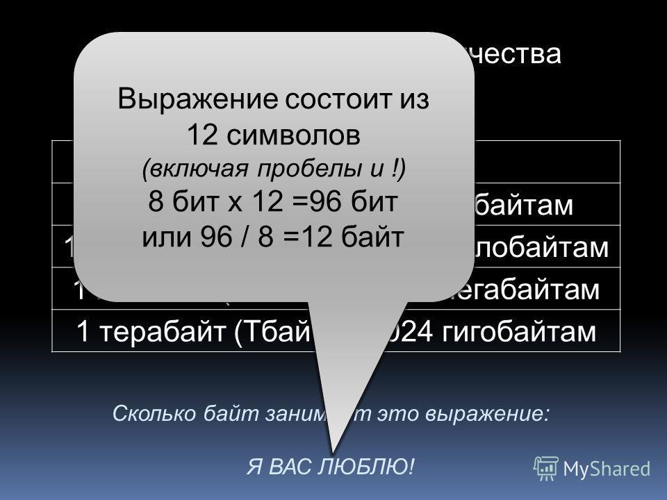 Единицы измерения количества информации: 1 байт = 8 битам 1 килобайт (Кбайт) = 1024 байтам 1 мегобайт (Мбайт) = 1024 килобайтам 1 гигабайт (Гбайт) = 1024 мегабайтам 1 терабайт (Тбайт) = 1024 гигобайтам Сколько байт занимает это выражение: Я ВАС ЛЮБЛЮ