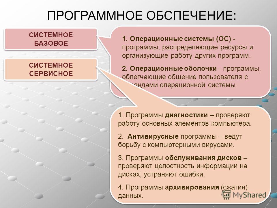 ПРОГРАММНОЕ ОБСПЕЧЕНИЕ: СИСТЕМНОЕ БАЗОВОЕ СИСТЕМНОЕ БАЗОВОЕ 1. Операционные системы (ОС) - программы, распределяющие ресурсы и организующие работу других программ. 2. Операционные оболочки - программы, облегчающие общение пользователя с командами опе