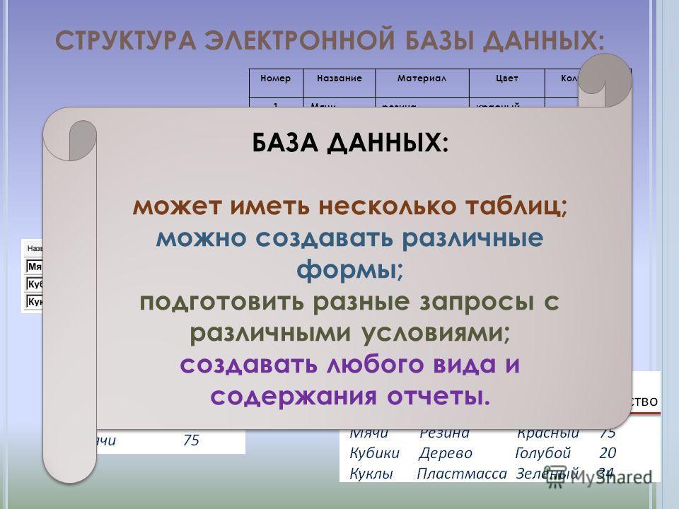 СТРУКТУРА ЭЛЕКТРОННОЙ БАЗЫ ДАННЫХ: НомерНазваниеМатериалЦветКоличество 1Мячирезинакрасный75 2Кубикидеревоголубой20 3Куклыпластмассазеленый34 НазваниеКоличество Кубики20 Куклы34 Мячи75 ЗАПРОС – представление данных с соблюдением каких- то условий для