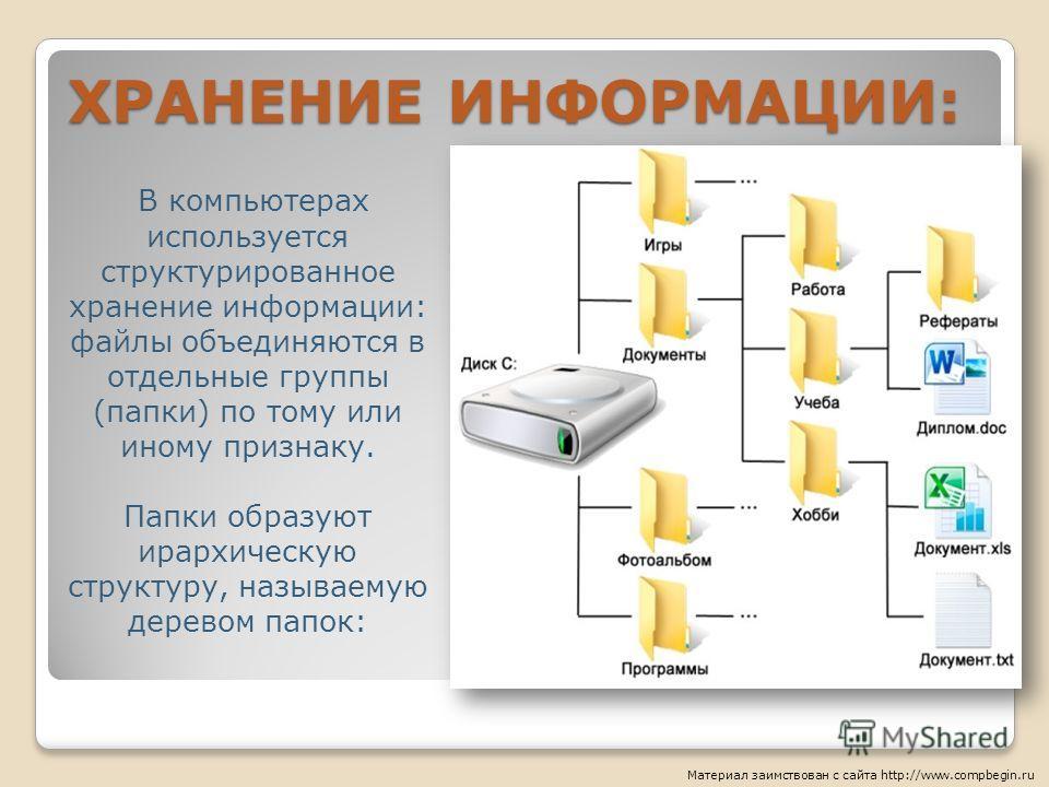 ХРАНЕНИЕ ИНФОРМАЦИИ: Материал заимствован с сайта http://www.compbegin.ru В компьютерах используется структурированное хранение информации: файлы объединяются в отдельные группы (папки) по тому или иному признаку. Папки образуют ирархическую структур