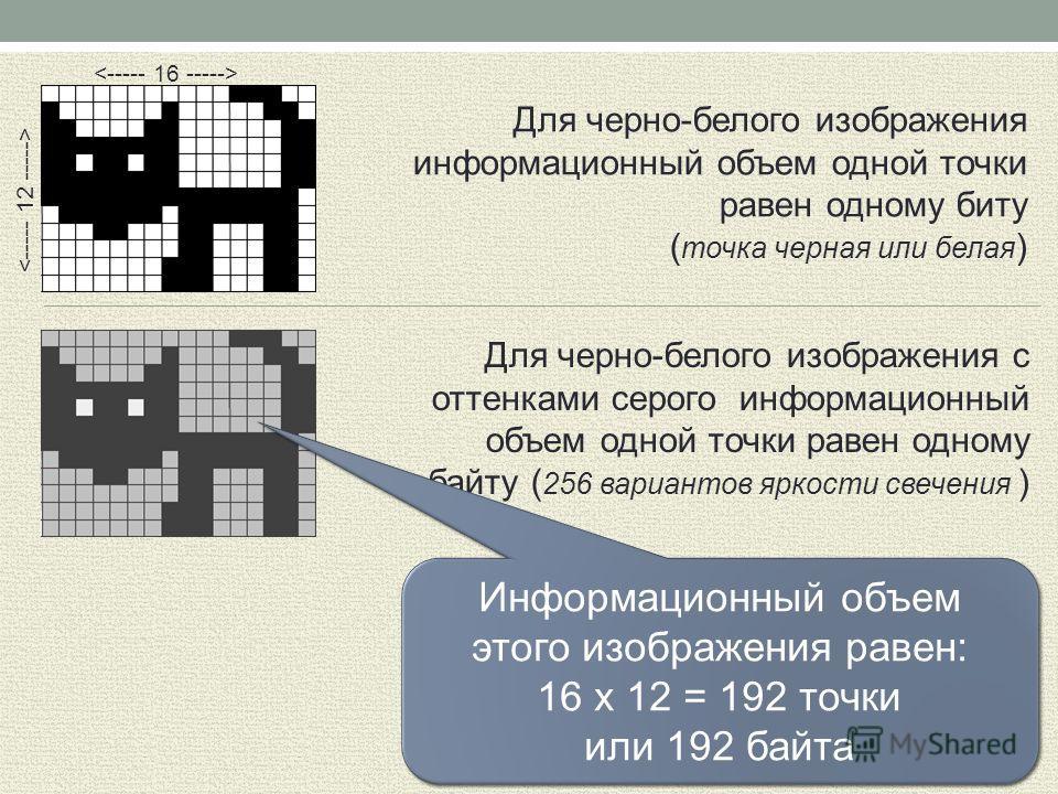Для черно-белого изображения информационный объем одной точки равен одному биту ( точка черная или белая ) Информационный объем этого изображения равен: 16 х 12 = 192 точки или 192 бита или 192 / 8 = 24 байта Информационный объем этого изображения ра