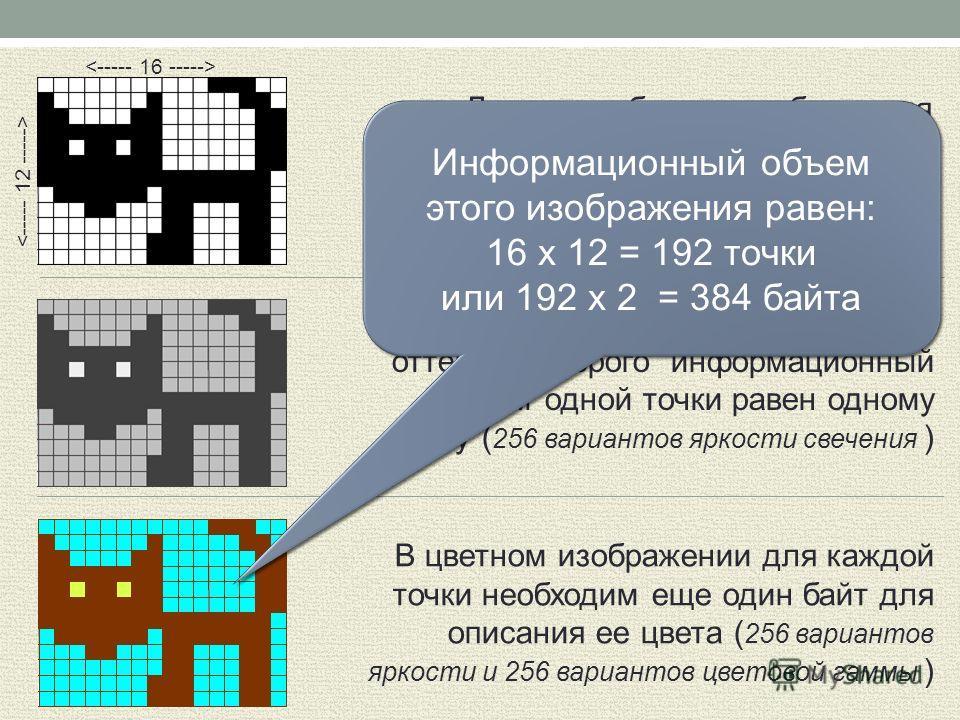 Для черно-белого изображения c оттенками серого информационный объем одной точки равен одному байту ( 256 вариантов яркости свечения ) Для черно-белого изображения информационный объем одной точки равен одному биту ( точка черная или белая ) Информац