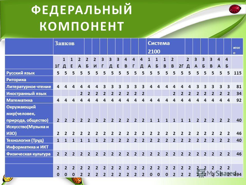 ФЕДЕРАЛЬНЫЙ КОМПОНЕНТ Занков Система 2100 итог о 1Г 1Д1Д 1Е1Е 2А2А 2Б2Б 2И2И 3Г3Г 3Д3Д 3Е3Е 4В4В 4Г4Г 4Д4Д 1А1А 1Б1Б 1В1В 2В2В2Г 2Д2Д 3А3А 3Б3Б 3В3В 4А4А 4Б4Б Русский язык55555555555555555555555115 Риторика Литературное чтение444444333333444444333338